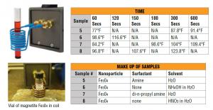 Ambrell Easyheat 0224感应加热器加热纳米颗粒应用
