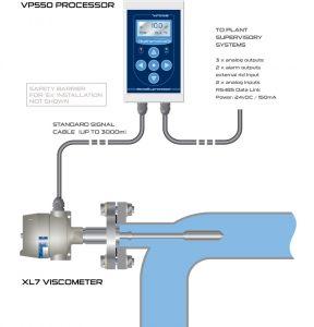 英国海默生Hydramotion在线粘度计在顺丁橡胶在线门尼粘度测量中的应用