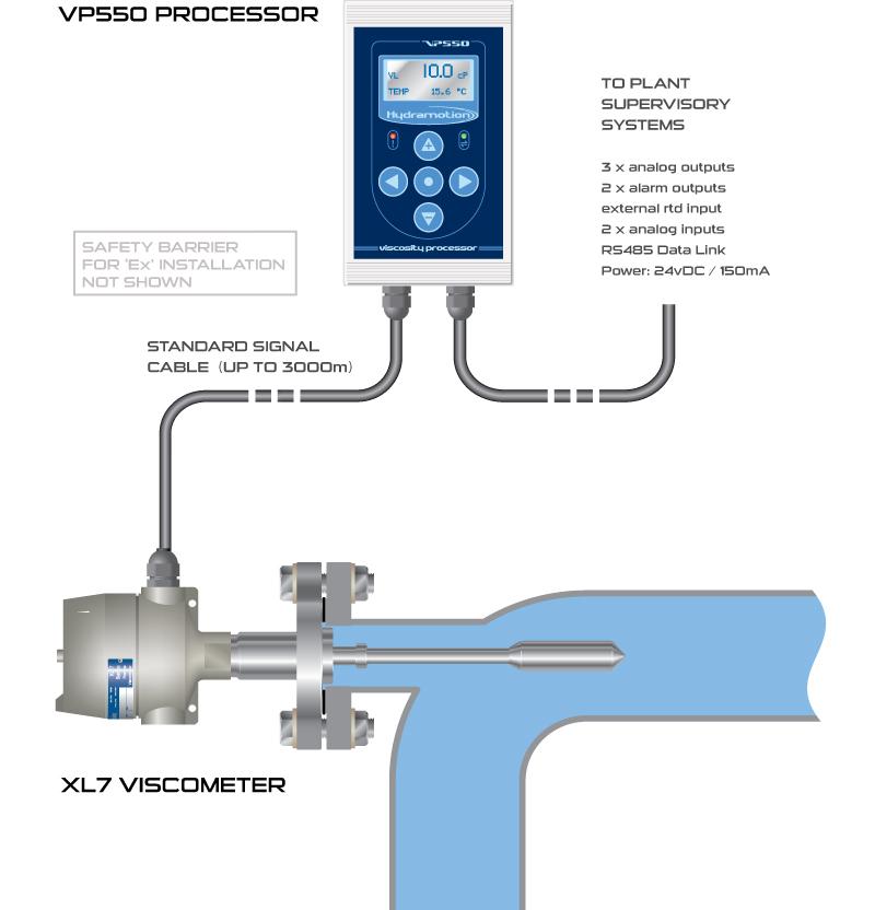 海默生Hydramotion在线粘度计在污水处理中的应用