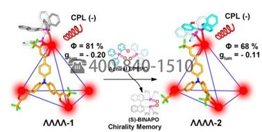 黑龙江大学JACS:高发光性能的手性四面体Eu4L4(L1)4笼:手性诱导,手性记忆和圆偏振发光