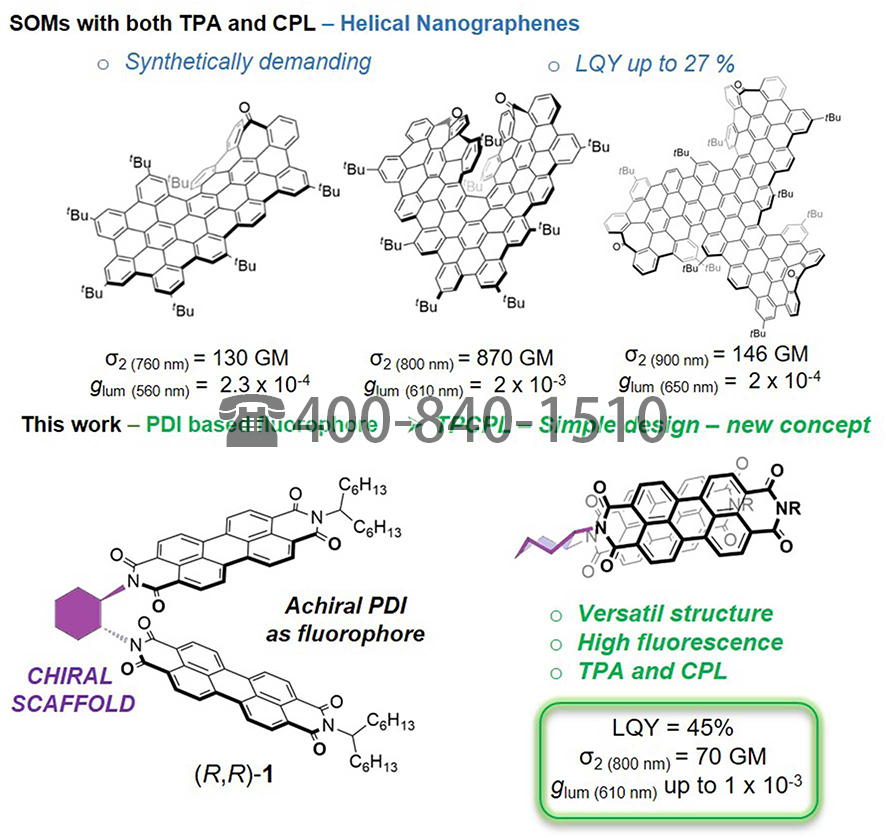 Simple Perylene Diimide Cyclohexane Derivative With Combined CPL and TPA Properties